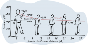 Illustration showing sound moving from a speaker to the listeners
